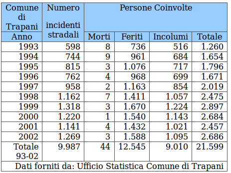Statistiche incidenti stradali