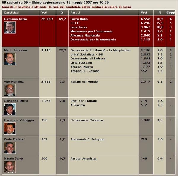 Elezioni 2007 - Trapani