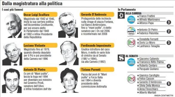 Riforma giustizia i magistrati vogliono fare i politici for Elenco politici italiani