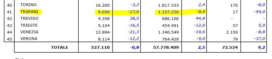 Dati ENAC 2014 Nazionali