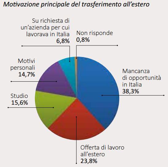 Via dall 39 italia stop al clientelismo per fermare la fuga - Cerco lavoro piastrellista all estero ...