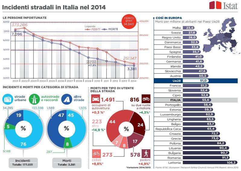 ISTAT Incidenti Stradale 2014