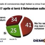 "Referendum No Trivelle: Iniziative ""A Misura d'Uomo"""