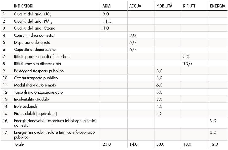 dati-ecosistema-legambiente-2016-fattori