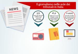 giornalismo tribunali