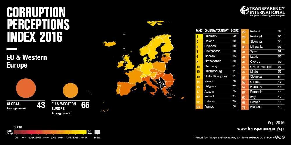 Indice trasparenza Europa 2016