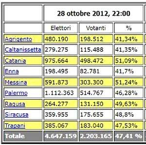 Elettori e Affluenza Sicilia 2012