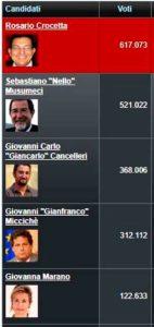 Maggiori Candidati Sicilia 2012